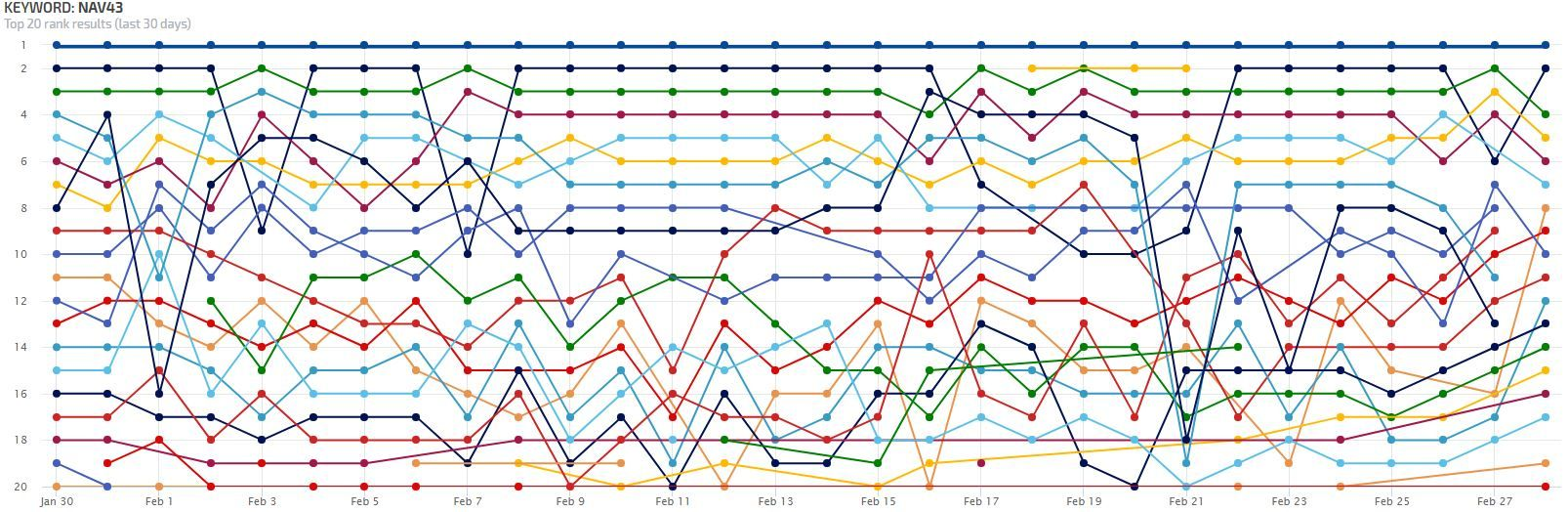 Rank Ranger SEO Monitor Graph